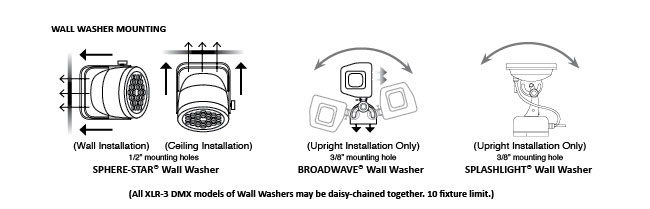 Wall-washer-mounting