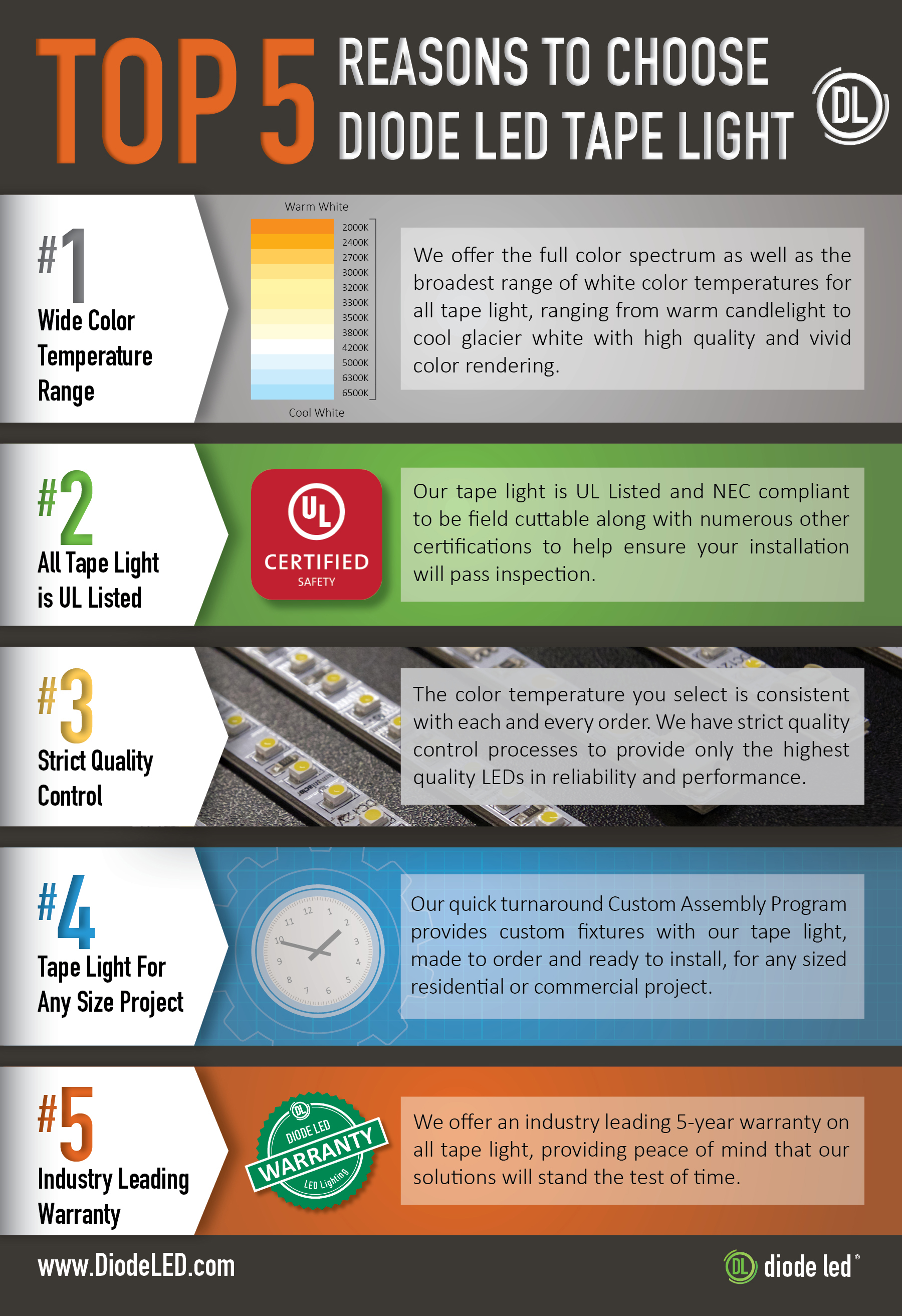 Top 5 reasons to buy Diode led tape light